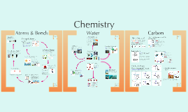 Chemistry:  Atoms, Water, & Carbon