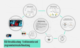 RSA-Verschlüsselung - Funktionsweise und programmtechnische
