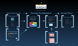 Copy of Cineplex Strategic Assessment