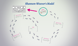 Shannon-Weaver's Model