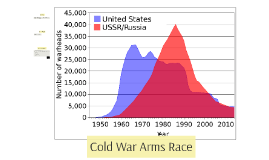 Cold War Arms Race