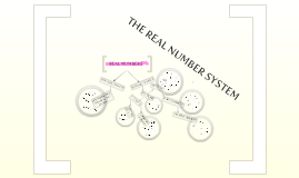 Real Number System Diagram with Examples