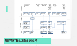 Consumer behavior assignment by on prezi copy of blueprint for saloon and spa malvernweather Image collections