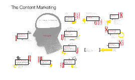The Content Marketing