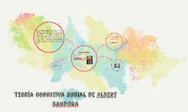 Copy of Teoría cognitiva social de Albert Bandura