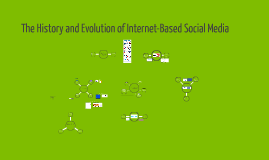 Copy of The History and Evolution of Social Media
