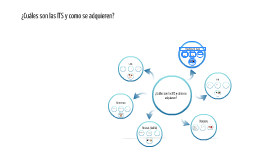 ¿Cuáles son las ITS y como se adquieren?