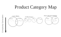 Product Category Map