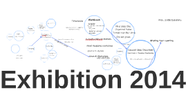 Exhibition Mind Map