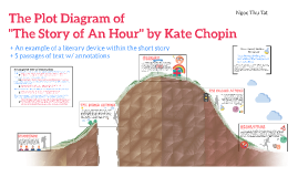 kate chopin the story of an View this essay on literary devices in the story of an hour by kate chopin when the joy of liberation turns into the shock of oppression the life can go out.