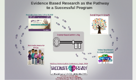 NIC 2016: Evidence Based Research as the Pathway  to a Successful Program