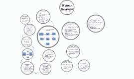 IT Audit Overview