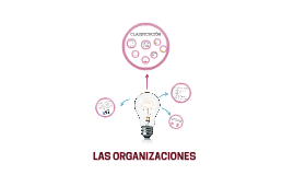 Copy of LAS ORGANIZACIONES