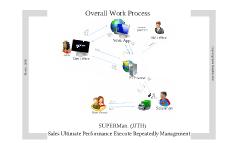SUPERMan. Work Process
