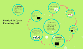 Copy of Family Life Cycle