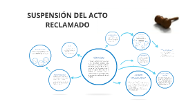 Suspensin del acto reclamado by on prezi copy of suspensin del acto reclamado ccuart Image collections