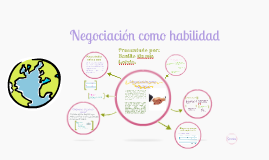 Copy of Negociacion como Habilidad