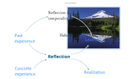 Reflection map