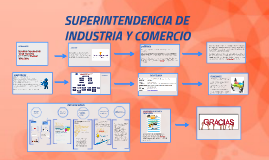 Copy of Copy of SUPERINTENDENCIA DE INDUSTRIA Y COMERCIO