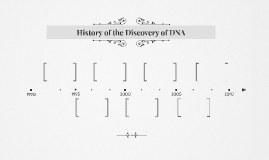 History of the Discovery of DNA