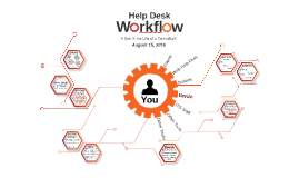Help Desk Workflow & ITS Staff Groups Fall 2016