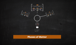 Copy of Phases of Matter and Changes of State