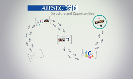 AIESEC Structure and Opportunities