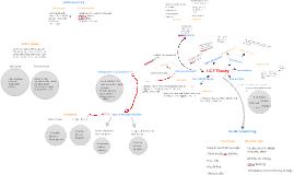 Copy of I.C.T Yr 10 Thoery mind map