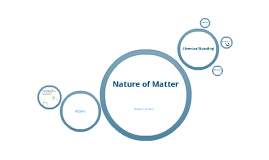 Copy of Nature of Matter
