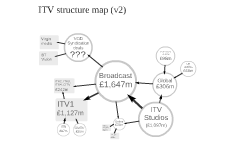 ITV structure map (v2)
