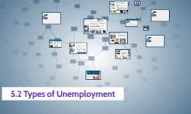5.2 Types of Unemployment