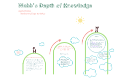 Copy of Teachers College Webb's Depth of Knowledge