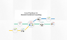 Copy of Core Practices for Student-Centered Coaching