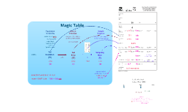 Magic Table (silv. surveys)