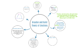 Broaden and Build Theory of Emotions