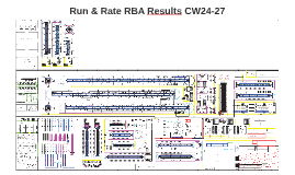 Run & Rate RBA Results CW24-CW27