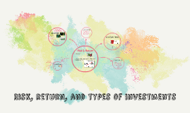 Risk, return, and types of investments