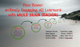 Copy of Peer Power: Actively Engaging All Learners