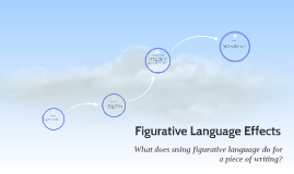 Figurative Language Effects