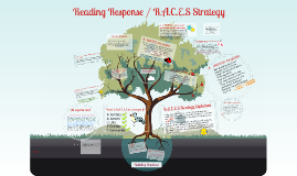 R.A.C.E.S Strategy :: Writing Readers Response