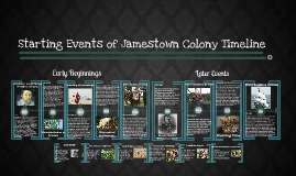 Jamestown Colony Timeline Early Events 1600s