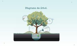 Copy of Copy of Diagrama de árbol.
