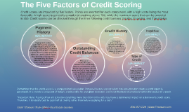 The 5 Factors of Credit Scoring