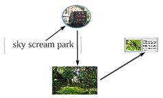 sky scream park