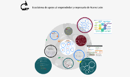 Copy of Elementos ecosistema Emprendedor N.L.