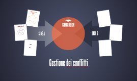 Gestione dei conflitti
