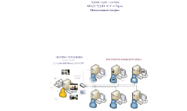 Система управления классом и прикладные программы