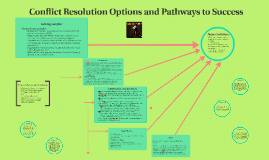 Conflict Resolution Options and Pathways to Success