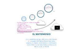 EL MATRIMONIO VOCACIÓN Y DEVOCIÓN