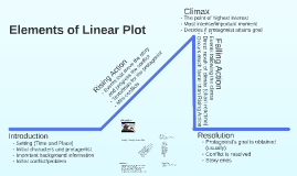 Elements of Linear Plot